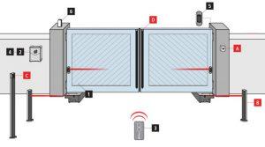 Mô hình lắp đặt mô tơ đóng mở cổng âm sàn